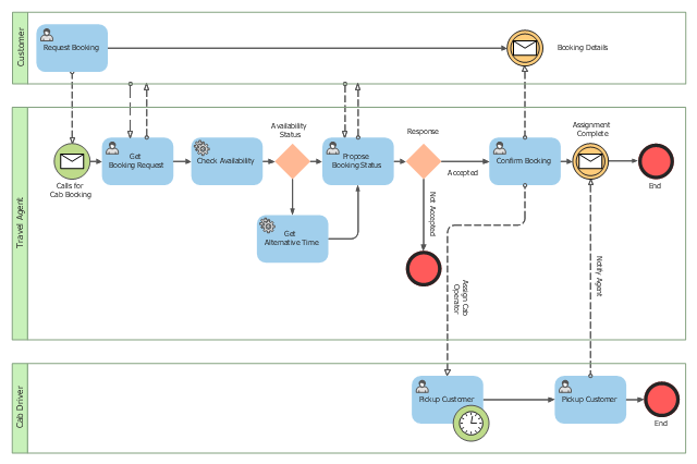 Business process modeling, user, timer, task, service, none, end, message, horizontal pool, pool, exclusive gateway,