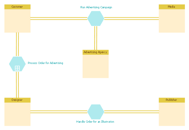 Business process modeling, pool, conversation link, compound conversation, communication,
