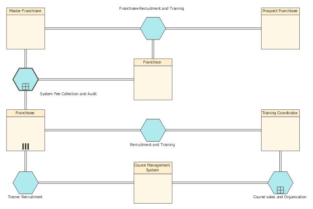 Business process modeling, pool, MI participant, pool, conversation link, compound conversation, communication, call conversation, collaboration,