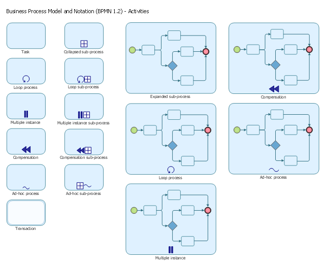 Standard Flowchart Symbols And Their Usage  Basic