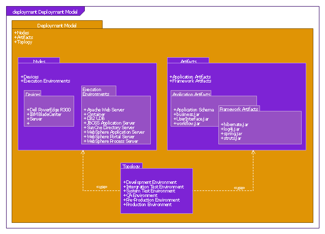 SysML package diagram, view, profile application, profile, package diagram, model library,