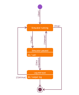SysML state machine diagram, transition, simple state, initial pseudostate, initial node, final state,