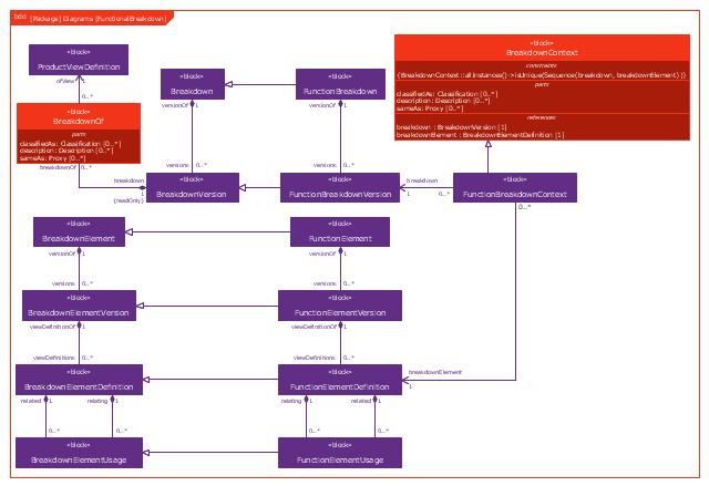 Sysml Block Definition Diagram