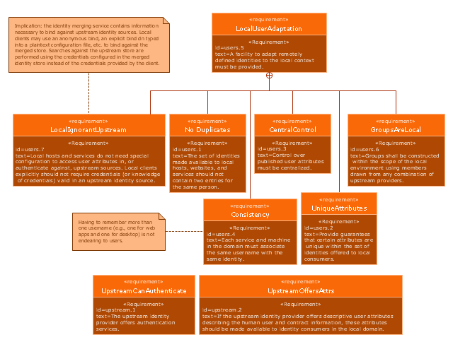 SysML requirements diagram, requirement containment relationship, requirement, comment,