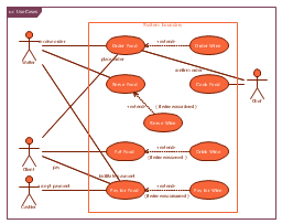 use case restaurant modelexample of sysml use case diagram