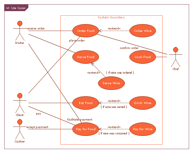 Use Case Restaurant Model Use Case Diagrams Technology