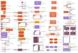 SysML activity diagram symbols, structured activity node, send signal action, rate, probability, pin, parameter set, overwrite, optional, object node, object flow, noBuffer node, local precondition node, local postcondition node, isStream node, isControl node, interruptible activity region, initial node, control node, initial node, fork node, join node, control node, flow final node, decision node, merge node, control node, activity node, control operator node, control operator frame, control flow, call behavior action, block definition diagrams, activity, association, activity, frame, activity partition, swimlane, activity parameter node, activity final node, activity, action, activity partition, action, accept time event action, accept event action,
