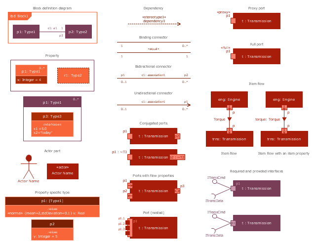 design elements internal block diagram rh conceptdraw com block diagram design tools block diagram of design procedure
