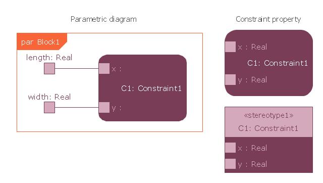 SysML parametric diagram symbols, parametric diagram, control operator frame, constraint property, action,