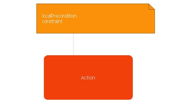 Local precondition, local precondition node, action,