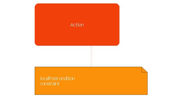 Local postcondition, local postcondition node, action,