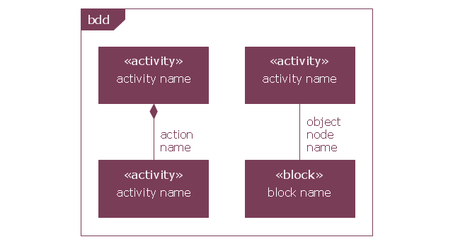 In block definition diagram, activity, association, block definition diagrams, activity, association, activity, frame, activity,