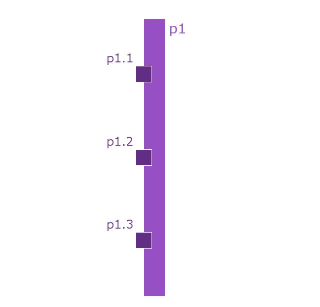 Port (nested), port, nested port,