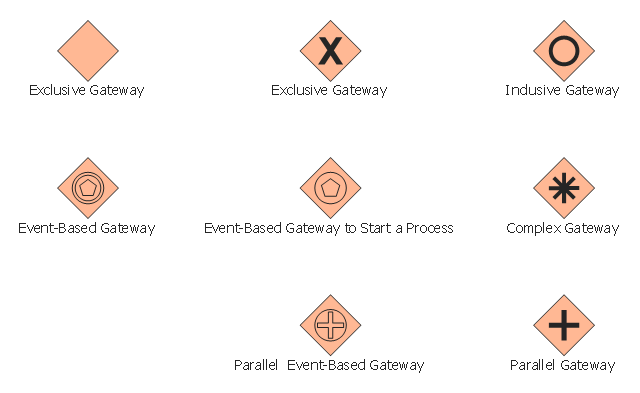 BPMN 2.0 gateway symbols , parallel gateway, parallel event-based gateway, inclusive gateway, exclusive gateway, event-based gateway, start, process, event-based gateway, complex gateway,