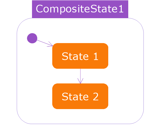 Composite state, state, initial node, control node, control operator node, composite state,