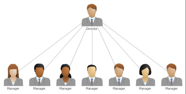 Flat org chart template, caucasian woman, caucasian man, asian woman, asian man, african woman, african man,