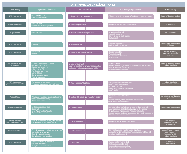 SIPOC diagram example, swim lanes, supplier, requirements output, requirements input, customer, alternate process,