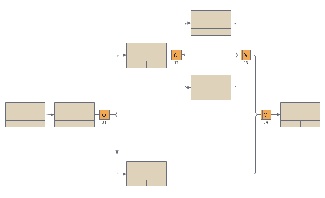 IDEF3 business process diagram, unit of behavior, UOB, simple precedence link, block diagrams, OR junction, OR process, AND junction, AND process,
