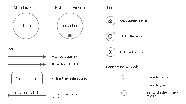 IDEF3 object schematic symbols, weak transition link, temporal indeterminacy marker, strong transition link, n-place first-order relation, connecting line, connecting arrow, XOR junction, OR junction, IDEF3 object symbol, IDEF3 individual symbol, AND junction, 2-place second-order relation,