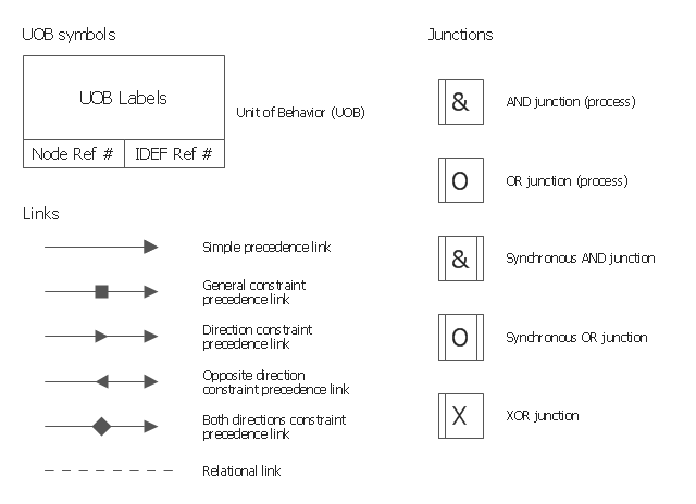 IDEF3 business process diagram, unit of behavior, UOB, synchronous OR junction, synchronous AND junction, simple precedence link, relational link, opposite direction constraint precedence link, general constraint precedence link, direction constraint precedence link, both directions constraint precedence link, XOR junction, OR junction, OR process, AND junction, AND process,