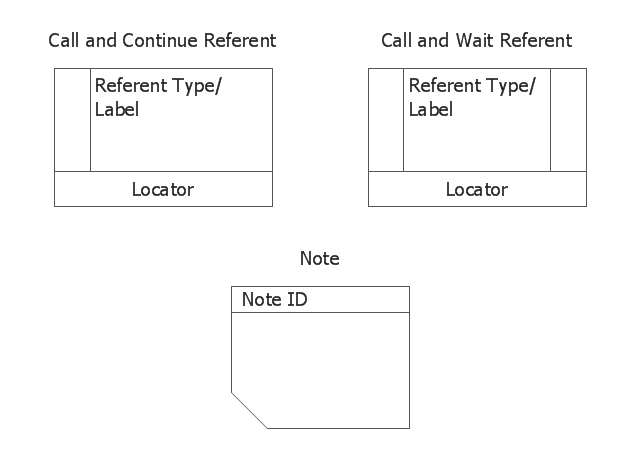 IDEF3 symbols - referents and notes, note, call and wait referent, call and continue referent,