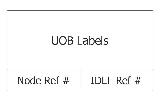 Unit of Behavior (UOB), unit of behavior, UOB,