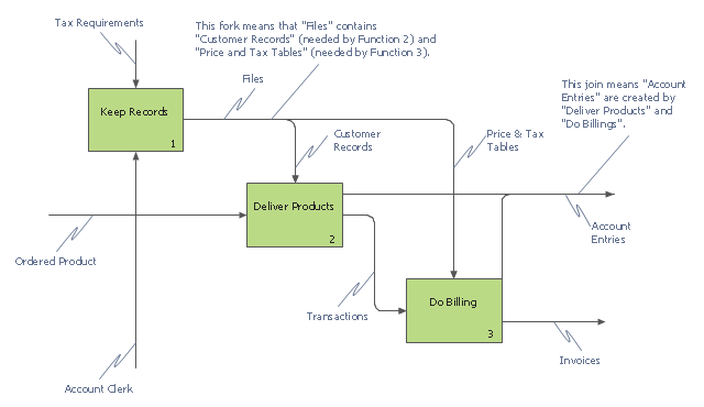 IDEF0 business process diagram, label, joining arrows, curved arrow segment, IDEF0 box, IDEF0,