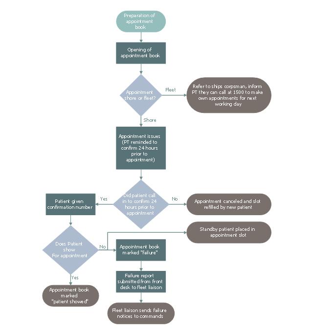 Business process map, stop, start, terminator, process, step, operation, flow line, arrow, connector, decision,