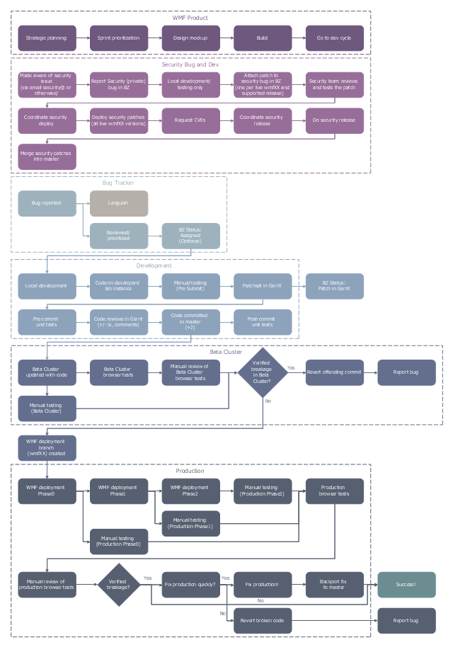 Business process map, frame, flow line, arrow, connector, decision, alternate process,