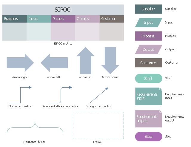 SIPOC diagram symbols, supplier, straight connector, stop, start, rounded elbow connector, requirements output, requirements input, process, output, input, horizontal brace, frame, elbow connector, customer, arrow up, arrow right, arrow left, arrow down, SIPOC matrix,