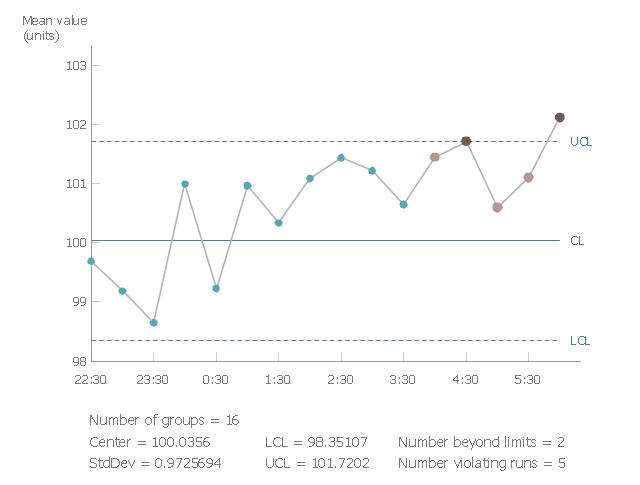 Shewhart chart (process-behavior chart) example, control chart, Shewhart chart, process-behavior chart,