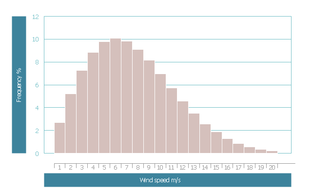 Wind speed histogram