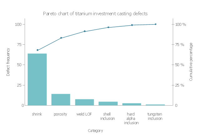 Pareto Chart Titanium Investment Casting Defects