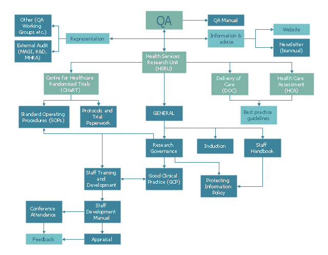 Process Flowchart Qa Processes In Hsru