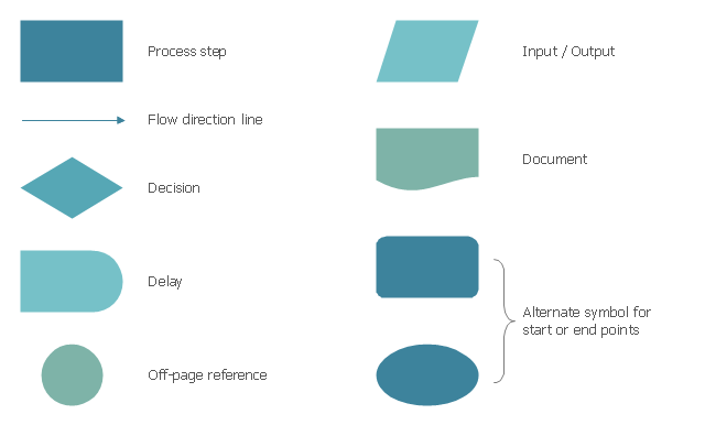 Process flowchart symbols, start point, end point, process step, off-page reference, on-page reference, input, output, flow direction line, document, delay, wait, decision,