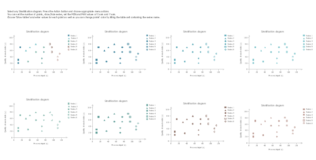Multiseries scatterplot templates, stratification diagram,
