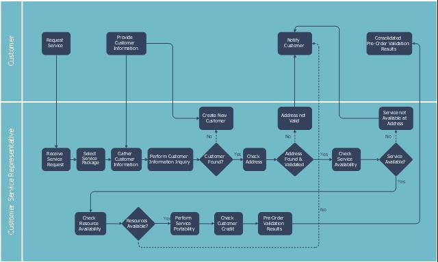 Swin lane diagram, swim lanes, horizontal swimlanes, process, decision,