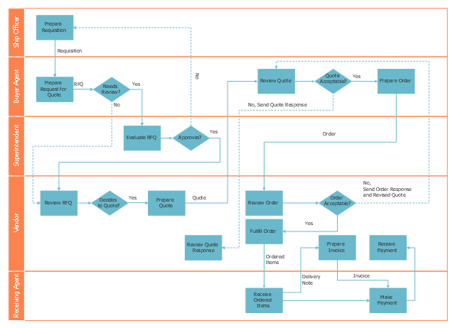 Deployment flowchart, process, horizontal swimlanes, decision,