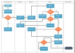 Cross-functional flowchart, terminator, swim lanes, vertical swimlanes, process, decision,