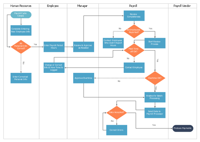 Cross-functional flowchart, terminator, swim lanes, vertical swimlanes, process, decision,