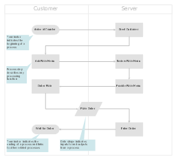 Cross-functional flowchart template, terminator, swim lanes, vertical swimlanes, process, data,