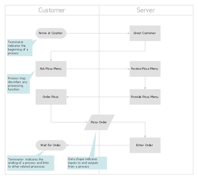Cross-functional flowchart template, vertical swimlanes, terminator, process, data,