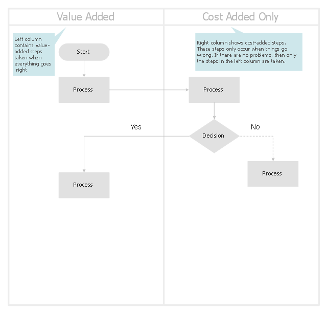 cross functional process map template .