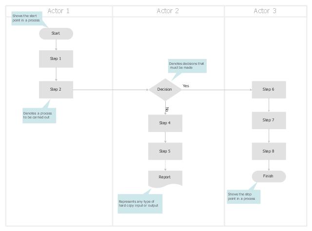 Diagram swim lane diagram template excel : swimlane diagram Quotes