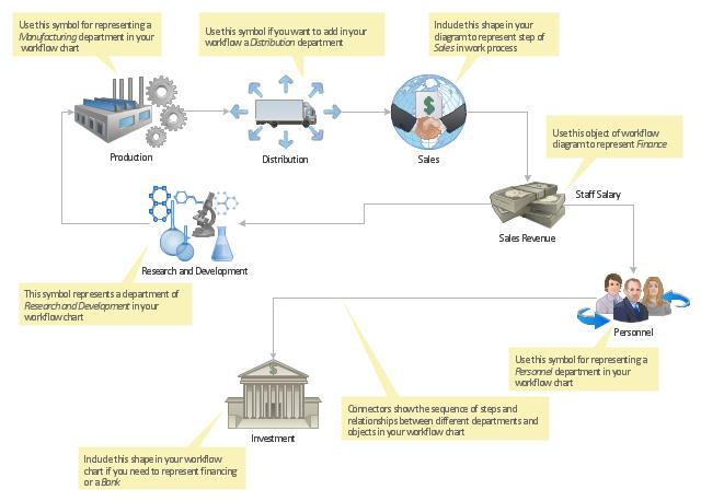 Workflow Diagram Template Social Media Response Rapid
