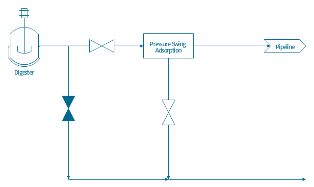 Process Flow Diagram (PFD) Template