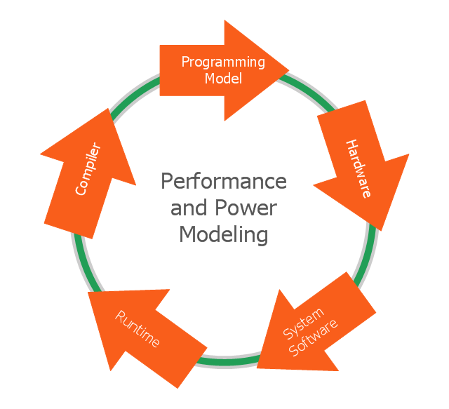 Performance and power modeling arrow circle diagram arrow circle diagram ccuart Images