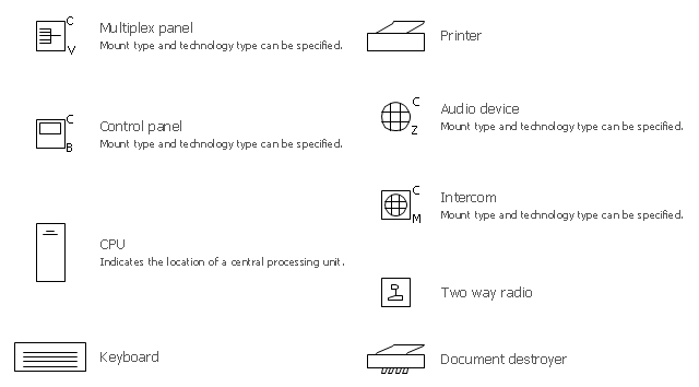 Initiation and annunciation symbols, two way radio, printer, multiplex panel, keyboard, intercom, document destroyer, control panel, audio device, CPU, central processing unit,