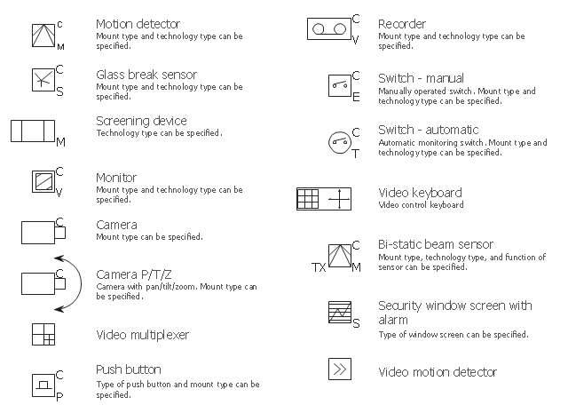 camera layout schematic cctv network example security and access video surveillance symbols video multiplexer video motion detector video control keyboard video