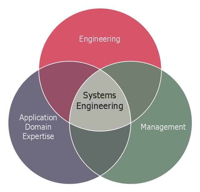 logic venn diagram generator systems engineering improvement venn diagrams chemical and  systems engineering improvement venn
